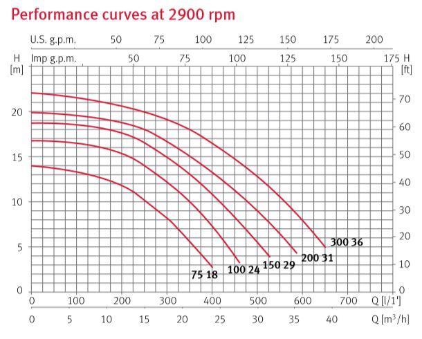 ปั๊มสระว่ายน้ำ ESPA Silen S2 100(24)