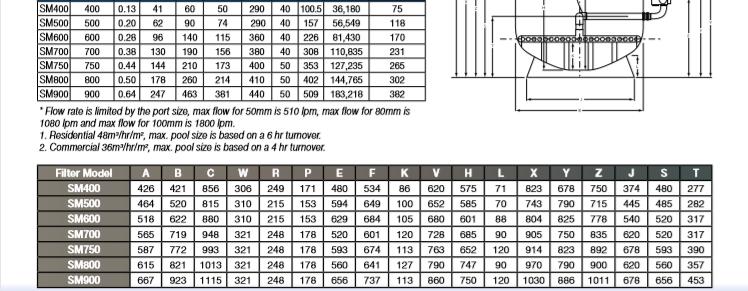 ถังกรองทราย Waterco SM750